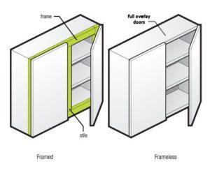 Bon The Benefits Of Framed